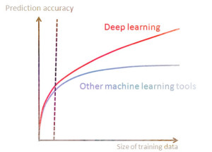 deep_learning_curve