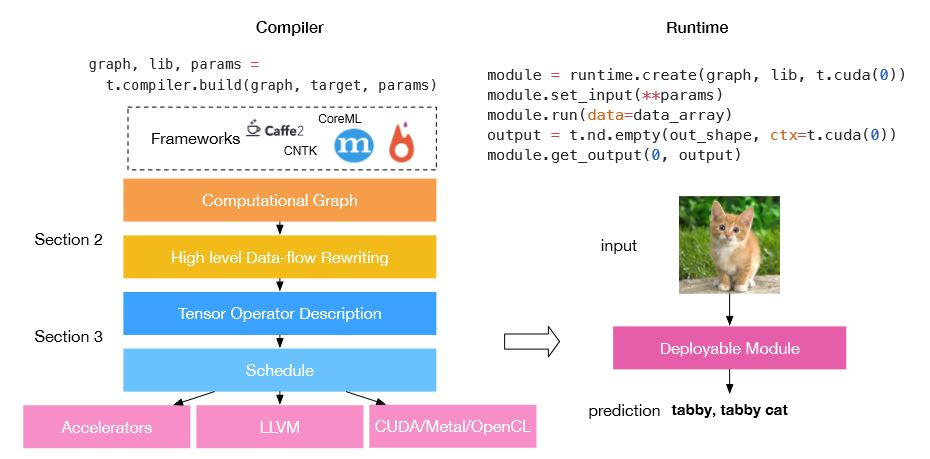 Tianqi Chen published WebGL-based deep learning    - Fusing Data and